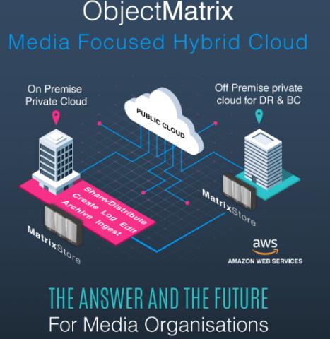 Object-Matrix