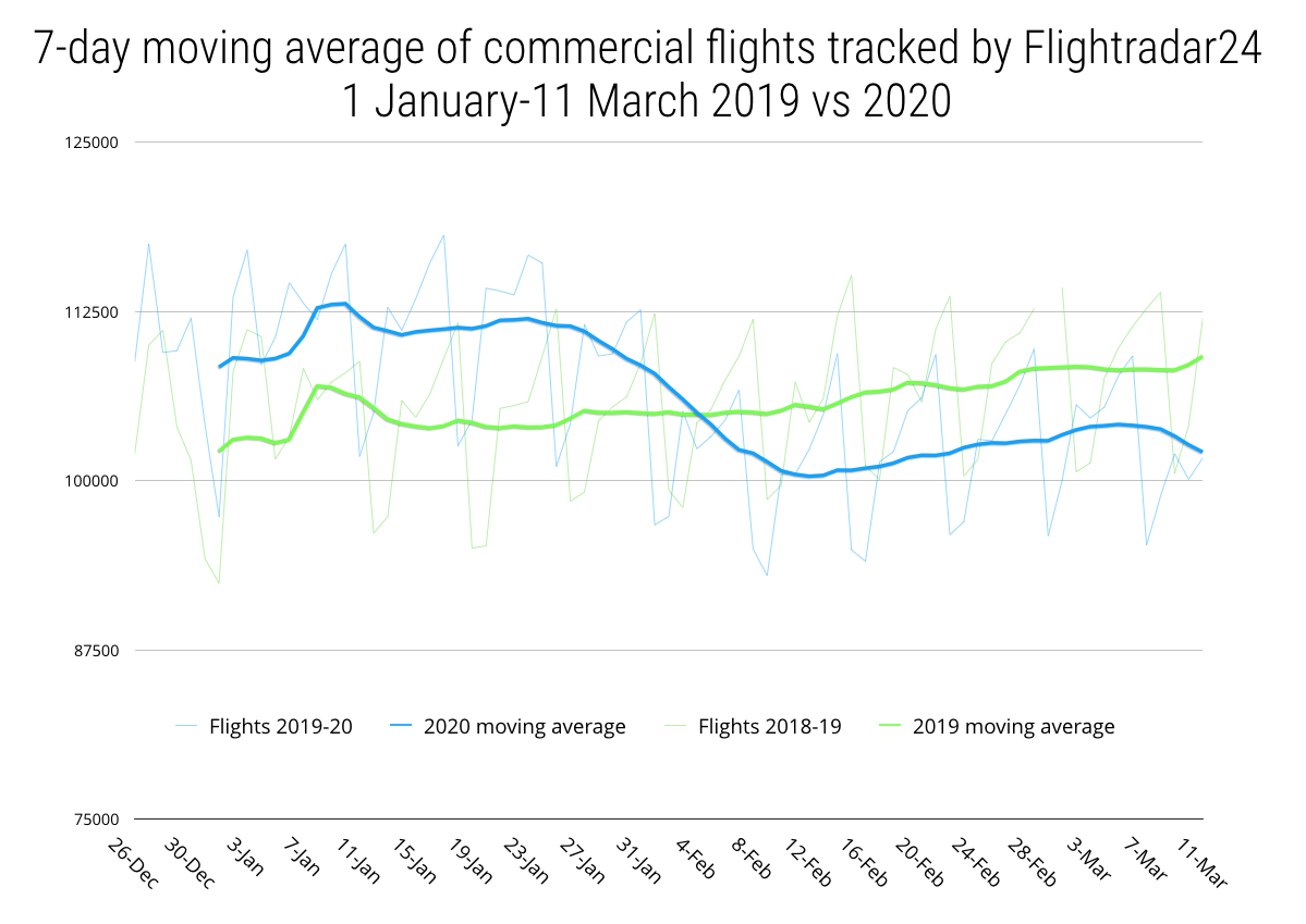 Commerical flights tracked so far in 2020