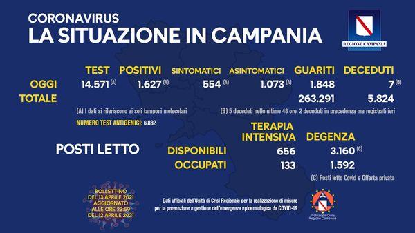 Covid, 1.627 positivi (554 sintomatici) su 14.571 tamponi. In calo le vittime: 7 deceduti (5 nelle ultime 48 ore) - Ildenaro.it