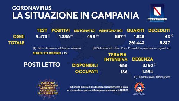 Covid, in Campania 1386 positivi. L'indice di contagio sale al 14,6%. Altri 43 decessi - Ildenaro.it
