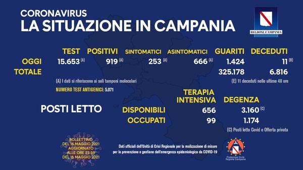 Covid, in Campania 550 nuovi casi, indice di contagio al 7,4%. Calano i ricoveri in terapia in tensiva - Ildenaro.it