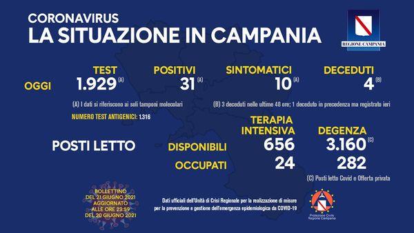 Covid, in Campania 31 positivi. Curva stabile: 1,5%. Altri 4 morti (3 nelle ultime 48 ore) - Ildenaro.it