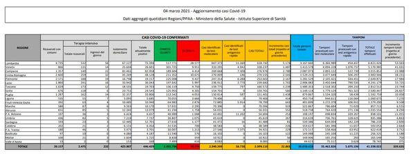 Coronavirus, 22.865 nuovi casi e 339 decessi in 24 ore