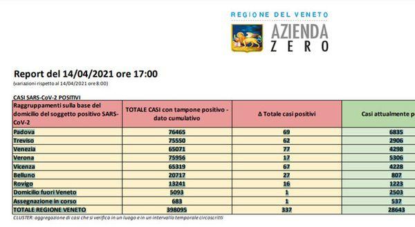 Coronavirus in Veneto, 337 nuovi casi e drastico calo dei morti (7) nella giornata Il bollettino
