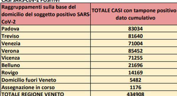 Covid Veneto, 737 nuovi positivi e 7 morti nelle ultime 24 ore. Picco a Verona e Treviso