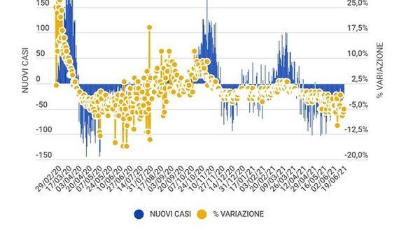 Covid Italia, bollettino di oggi domenica 20 giugno: 881 casi (il dato più basso dal 25 agosto) e 17 morti. Tasso positività a 0,59%