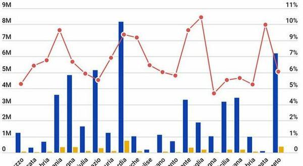 Covid, bollettino oggi 8 aprile: 17.221 i positivi, 487 le vittime