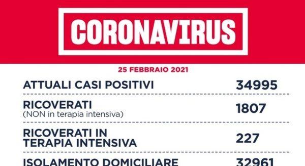 Covid Lazio, bollettino oggi 25 febbraio: 1.256 casi positivi (+68), 18 morti (-20). Roma sotto quota 500