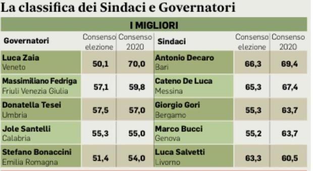 Sindaci ù amati Italia classifica Virginia Raggi penultima lei replica « resto corsa»