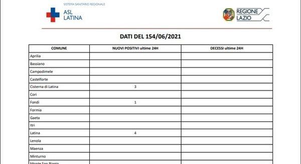 Covid Latina, bollettino oggi 15 giugno: 12 nuovi casi e zero vittime
