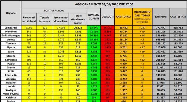 Coronavirus Italia 321 nuovi casi 237 Lombardia Zero contagi 9 regioni 71 morti