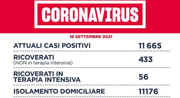 Covid Lazio, bollettino oggi 16 settembre: 314 nuovi casi (-57) e 3 morti (-3). A Roma 149 contagi