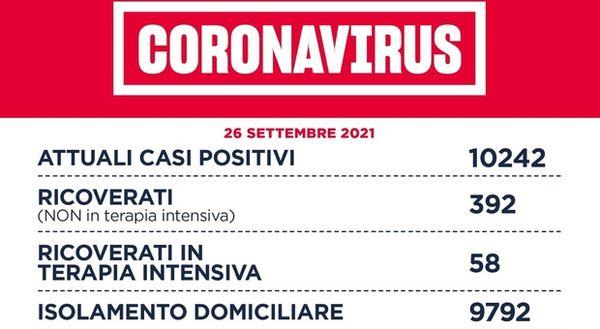 Covid Lazio, bollettino oggi 26 settembre: 272 nuovi casi positivi (-34) e 6 morti (+4). A Roma città 126 contagi