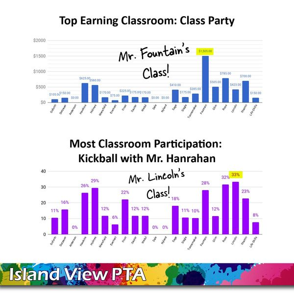 Image for Color Run Fundraiser Leaderboard