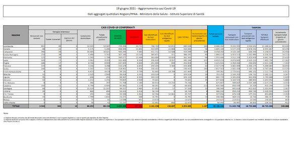Covid, in Italia 1.197 nuovi casi e 28 decessi