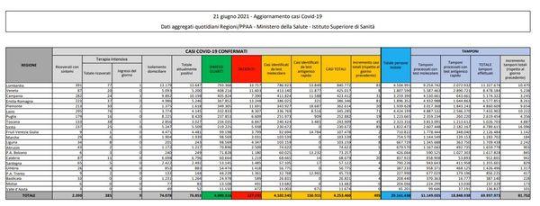 Covid, 495 nuovi casi e 21 decessi in 24 ore