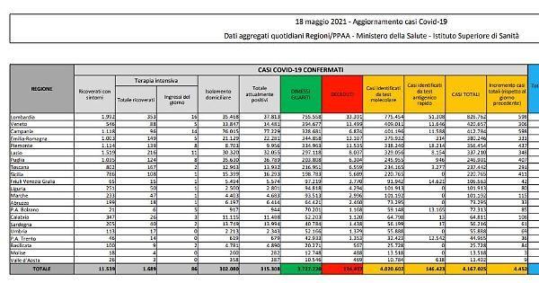 Covid, 3.445 nuovi casi e 201 decessi in 24 ore