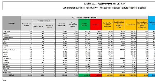 Covid, in Italia 19 decessi e 6.171 nuovi casi