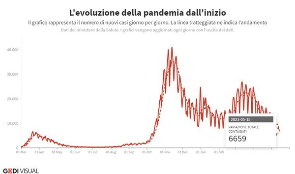 Covid, stiamo uscendo davvero dalla pandemia? Ecco l'effetto dei vaccini su contagi, morti e ricoveri