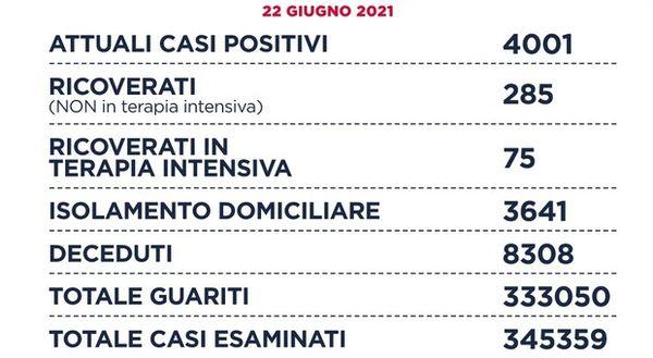 Covid nel Lazio, il bollettino di oggi: 74 casi positivi e un decesso