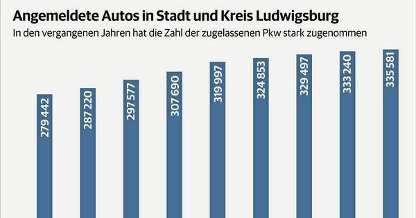Die Zahl der Autos steigt immer weiter
