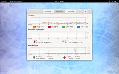 27 Resouce usage gnome system monitor