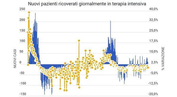 Covid Italia, bollettino oggi 26 febbraio: 20.499 casi (mai tanti da Capodanno), 253 morti. Più contagi in Lombardia, Campania e Piemonte