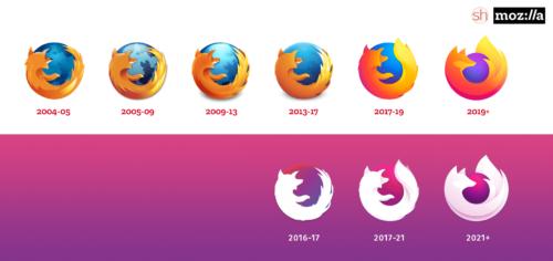 Firefox-Logos 2021