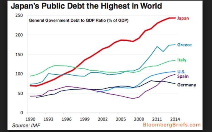 [Image: japan_debts_comp-large_trans++hjFNQQUQfQ...-GP774.PNG]