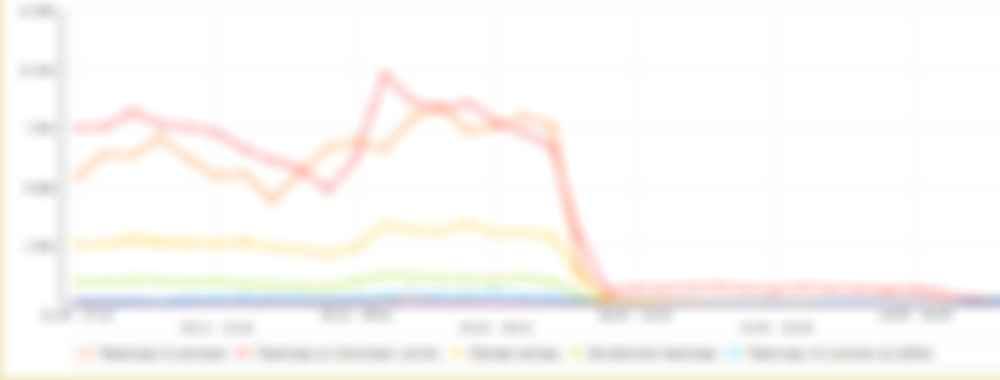 Фото графика посещений сайта