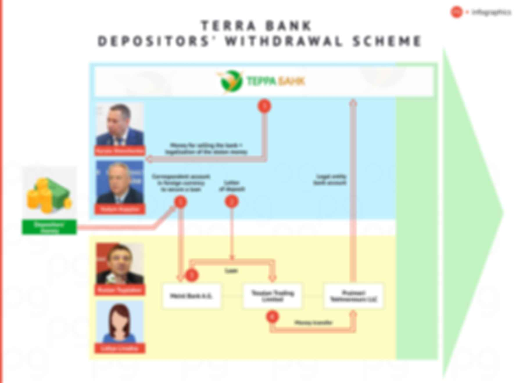 Terra Bank depositors' withdrawal scheme. Infographics: The Page