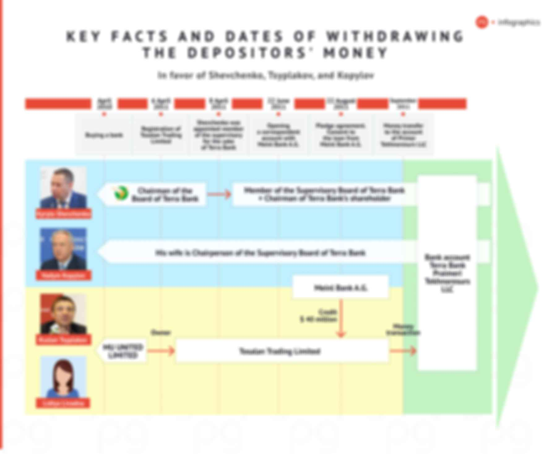 Key facts and dates of withdrawing the depositors' money (in favor of Shevchenko, Tsyplakov and Kopylov). Infographics: The Page