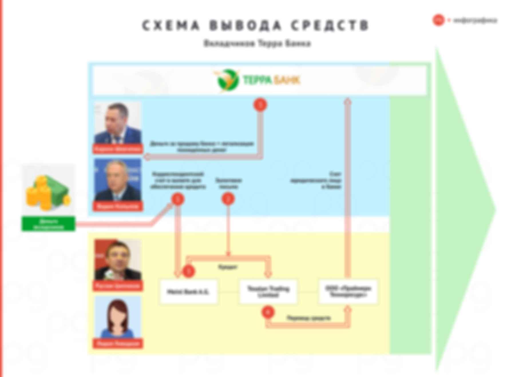Схема вывода средств вкладчиков Терра Банка. Инфографика: The Page
