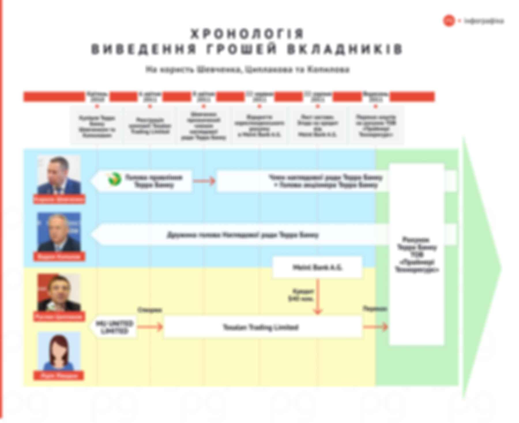 Хронологія виведення грошей вкладників Терра Банку (на користь Шевченка, Циплакова і Копилова). Інфографіка: The Page