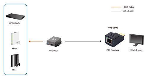photo Wallpaper of LevelOne-LEVEL ONE HVE 9900 HDSpider HDMI Cat.5 Empfaenger Kurze Distanz Bis Zu 25m-Schwarz