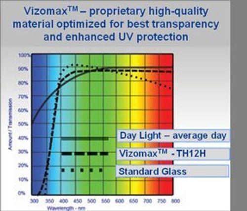 photo Wallpaper of Vizomax-75 Zoll Vizomax TV Bildschirm Schutz Für LCD, LED Und Plasma HDTV. UV-