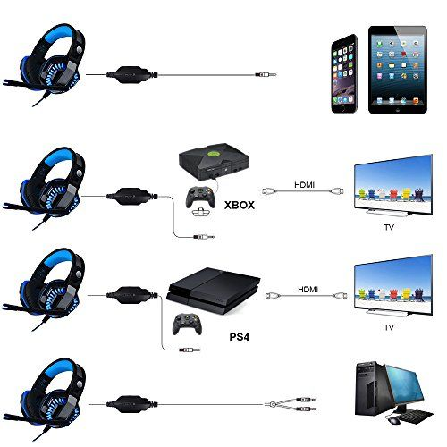 photo Wallpaper of Butfulake-AooLife Gaming Headset Für PS4, Xbox One, Für Computer, Laptop, Tablet, Smartphone, Stereo-1-blau