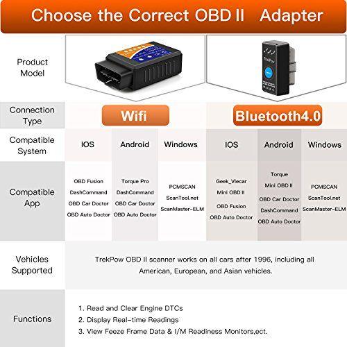 photo Wallpaper of Globmall-Globmall Bluetooth 4.0[2018neuesten Version] OBD2EOBD Auto Code Scanner Motor Reader Auto-