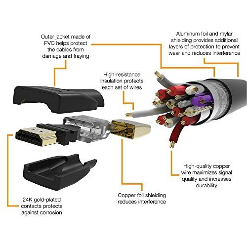 photo Wallpaper of AmazonBasics-AmazonBasics T0YQ_3 Hochgeschwindigkeits HDMI Kabel 2.0, Ethernet, 3D, 4K Videowiedergabe-Schwarz