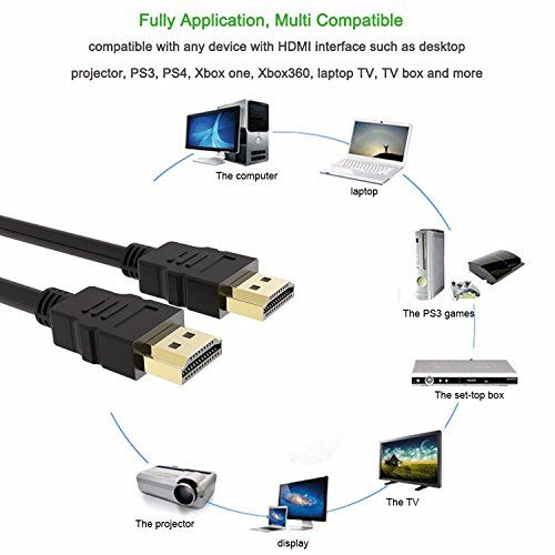 photo Wallpaper of LONPOO-LONPOO Standard HDMI Kabel 1.5M (1080p, 4K,) Für DVD Player-