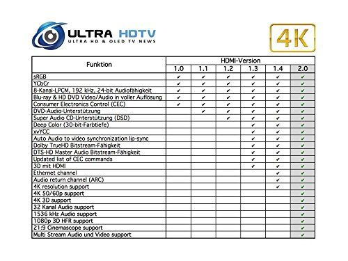 photo Wallpaper of Ultra HDTV-Ultra HDTV Premium 4K HDMI Kabel 10 Meter / HDMI-1er-Pack