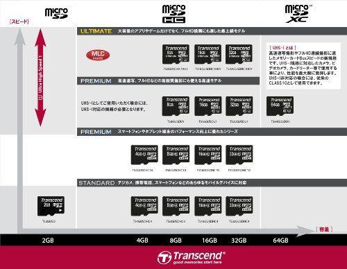 photo Wallpaper of Transcend-Transcend Extreme Speed Micro SDHC 4GB Class 10 Speicherkarte (bis Zu-Schwarz