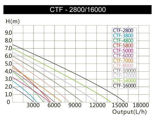 photo Wallpaper of SunSun-SunSun CTF 10000 SuperECO Bachlaufpumpe Filterpumpe 10000l/h 80W-