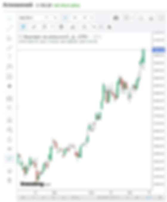 fyuchers-na-alyuminiy-potokovyy-grafik-investingcom-google-chrome.jpg