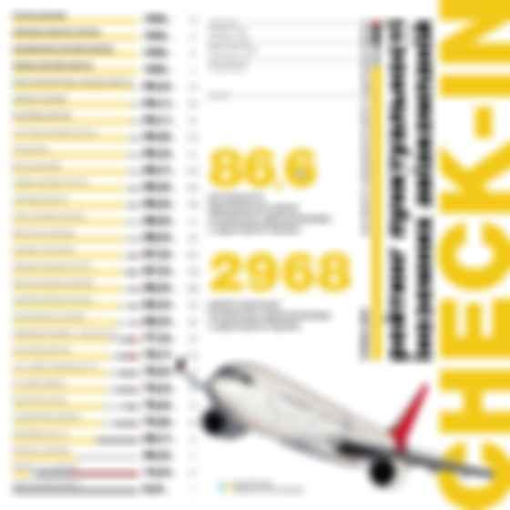 Рейтинг пунктуальності іноземних авіакомпаній. Інфографіка: Мінінфраструктури
