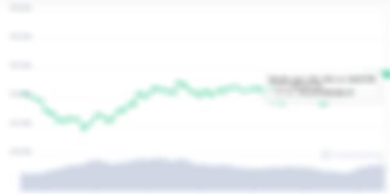 Біткоїн зріс на $4 тис. Фото: скриншот