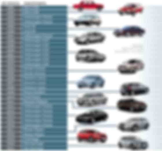 Автомобили 1991-2021 годов выпуска, пользующиеся наибольшим спросом в Украине. Инфографика: AUTO.RIA