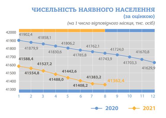 Чисельність населення України на 1 серпня 2021