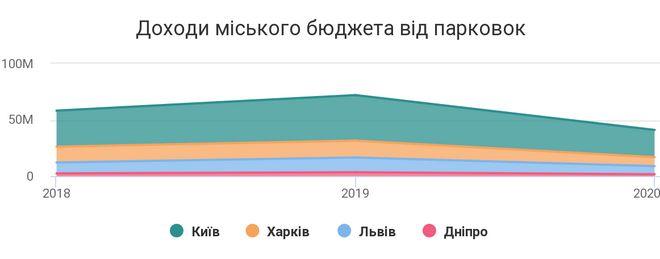 Статистика: opendatabot
