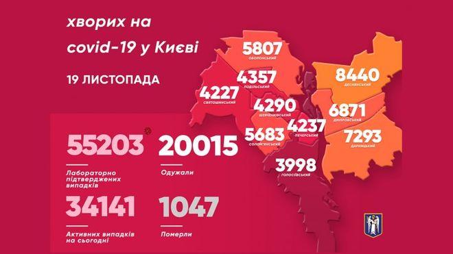 Кількість хворих на коронавірус в Києві 18 листопада. Фото: kyivcity.gov.ua